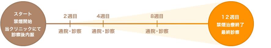 禁煙治療の流れイメージ図